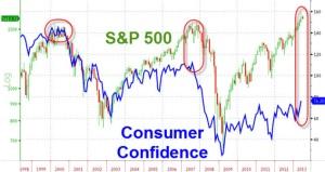 SP500 consumer confidence
