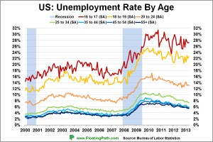 US-Unemployment-Rate-by-Age-April-2013