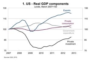 World-Risk-Developments-March-2013-Chart01