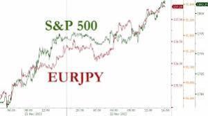 € Y vs SP500