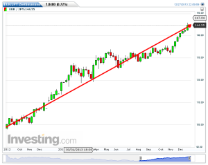 EUR-JPY(Settimanale)