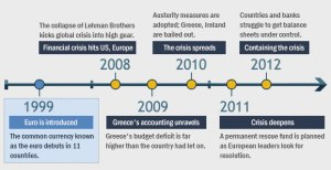 euro-crisis-timeline-1999