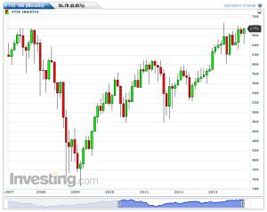 FTSE 100-(Mensile)