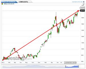 Nikkei-225(Settimanale)