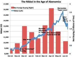 Nikkei-Abenomics-1