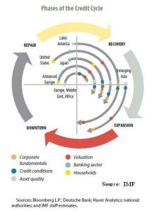 phases-of-the-credit-cycle