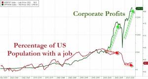 Q3-2013-chart-2_-employment-vs-profits