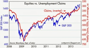 SP500 vs claims