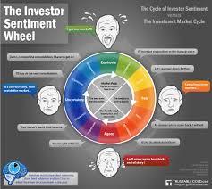 the investor wheel
