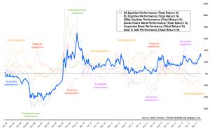 US Equities Performance