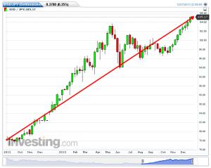 USD-JPY(Settimanale)