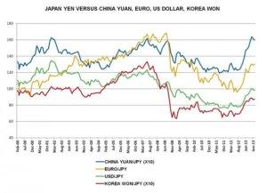 Yen vs. competitors
