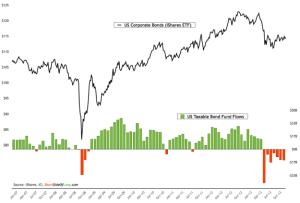 Bond-Fund-Flows