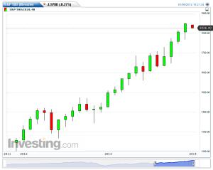 S&P 500(Mensile)20140106182150