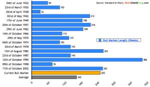 Stock-Bull-Market-Length