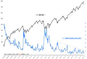 Volatility-Index