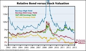 2013_0311_Bond_versus_Stock-lg