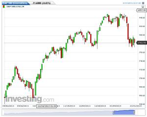S&P 500(Giornaliero)20140202211639