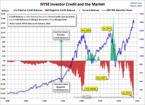 NYSE-margin-debt-02-2014-600x437