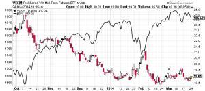 VIX vs NYSE