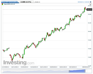 Euro BTP(Giornaliero)20140510164003