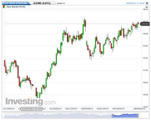 Euro Bund(Giornaliero)20140510163945