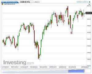 S&P 500(Giornaliero)20140510164058