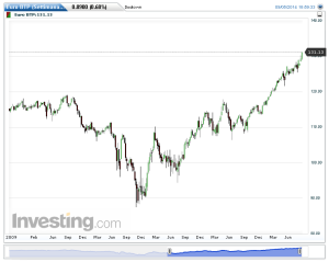 Euro BTP(Settimanale)20140907165043