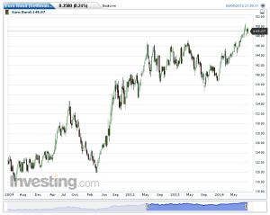 Euro Bund(Settimanale)20140907165108