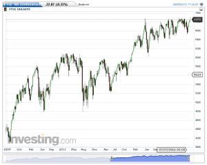 FTSE 100(Settimanale)20140907164834