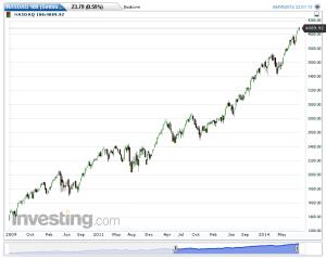NASDAQ 100(Settimanale)20140907164752