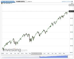 S&P 500(Settimanale)20140907164629