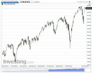 S&P 500(Giornaliero)20141219191759