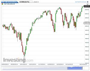 S&P 500(Giornaliero)20150214175008