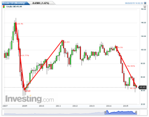 Crude Oil(Monthly)20150928160251