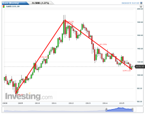 Gold(Monthly)20150928160114