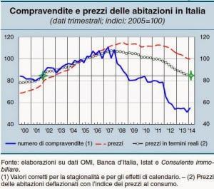 prezzi-case-italia