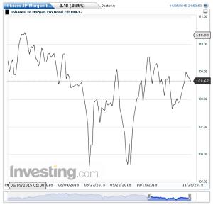iShares JP Morgan Em Bond Fd(Giornaliero)20151127144650