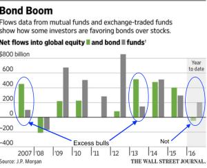 Bond Boom