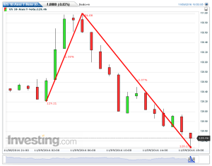 bond-usa-volatilita