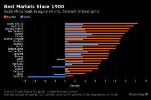 best-markets