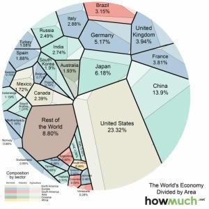 economic-area